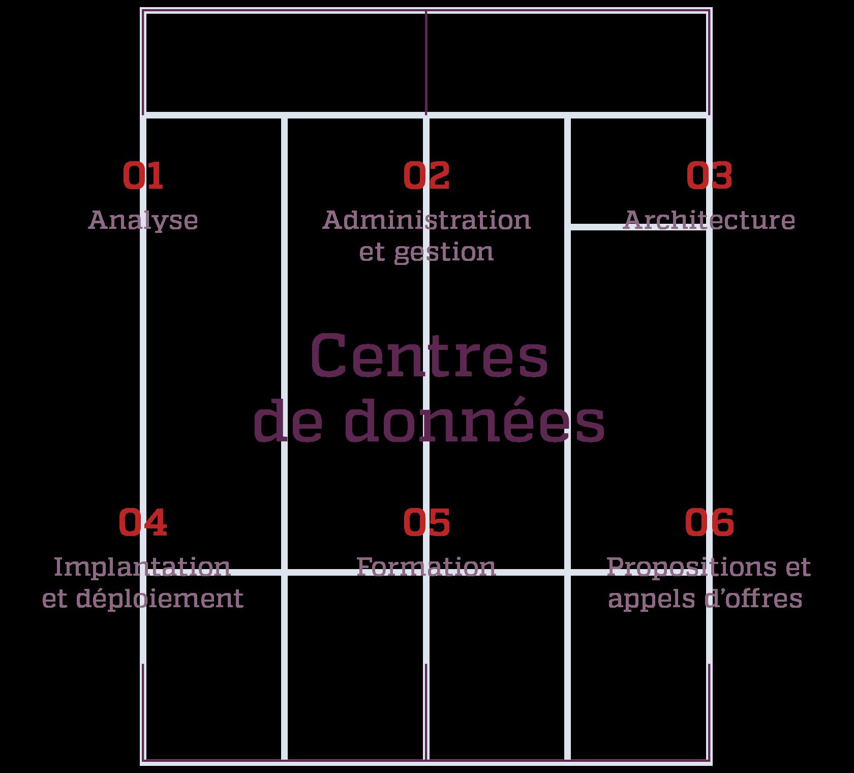 Schema de l'expertise en centres de données de Kinessor