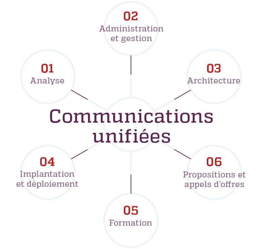 Schema de l'expertise en communications de Kinessor