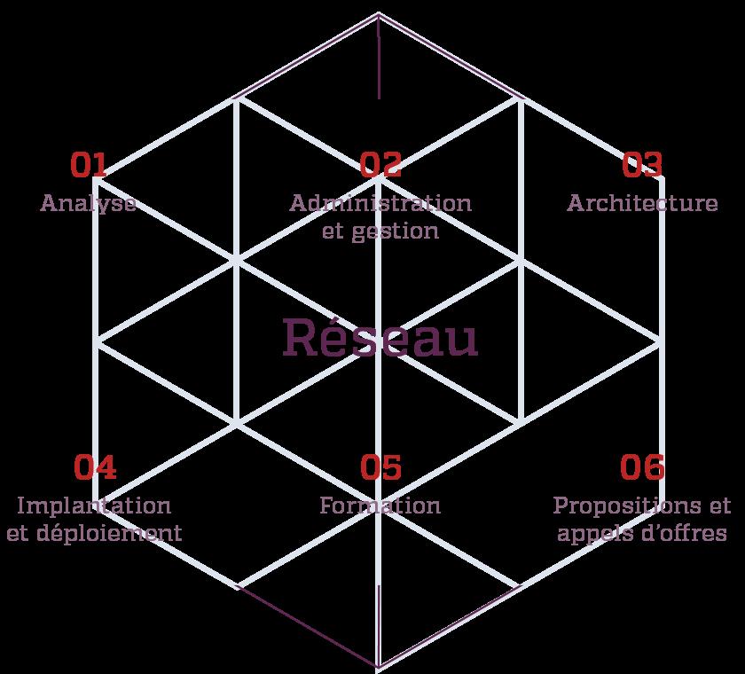 Schema de l'expertise réseau de Kinessor