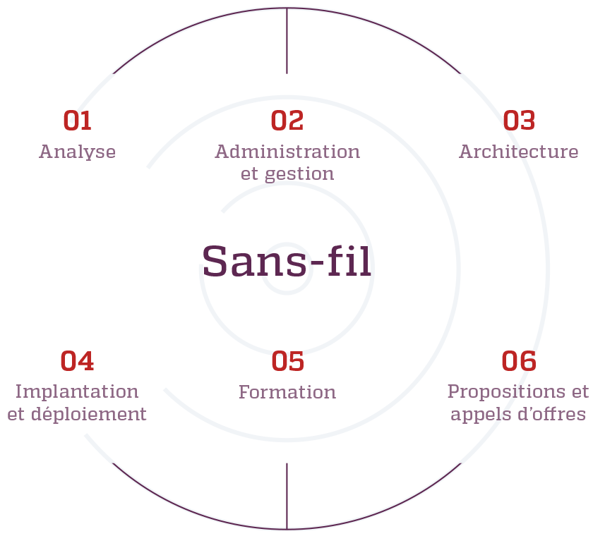 Schema de l'expertise Sans-fil de Kinessor