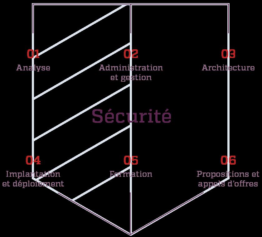 Schema de l'expertise en sécurité de Kinessor